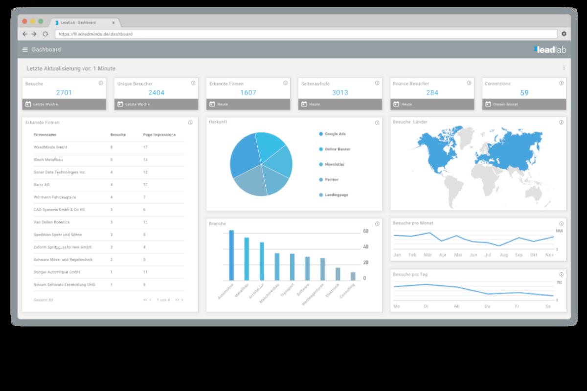 LeadLab Dashboard Webtracking DSGVO konform